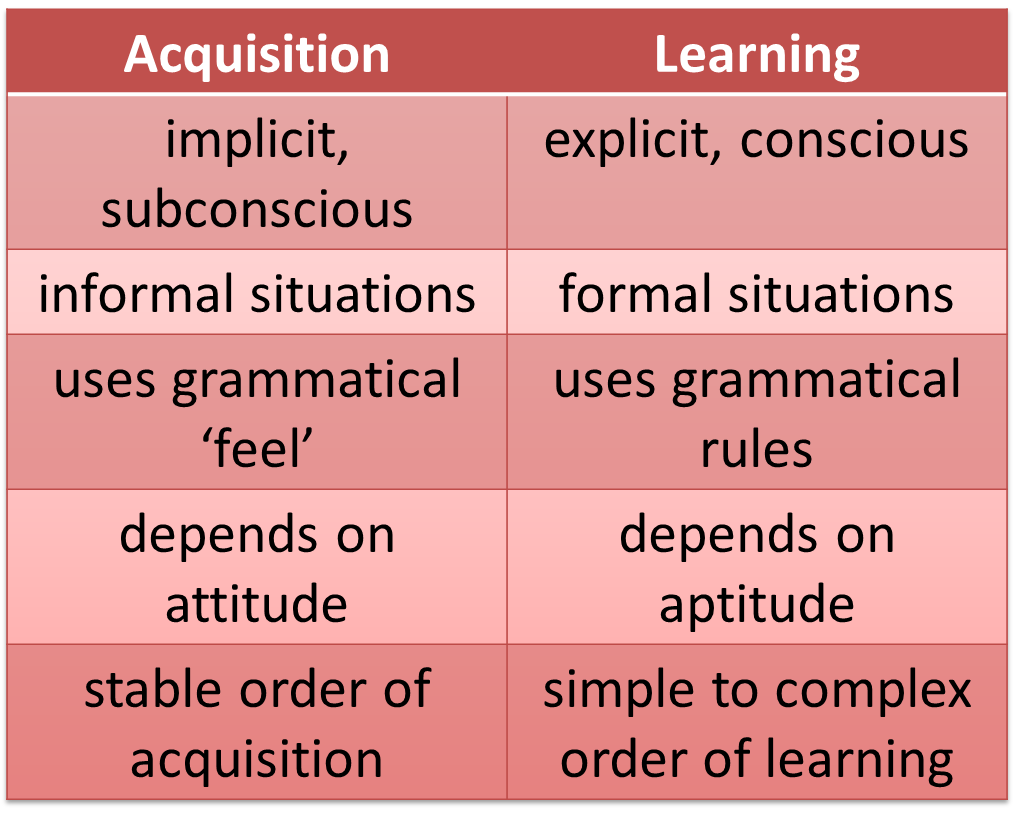 language acquisition and teaching grammar in Stages of language acquisition instructional strategies recommendations hot  links  of a new language, such as vocabulary, phonological components,  grammatical  teachers often get frustrated when ell students appear to be  fluent.